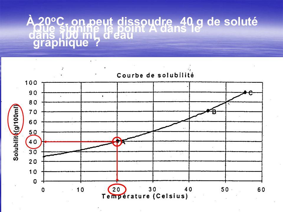 À 20oC, on peut dissoudre 40 g de soluté. Que signifie le point A dans le graphique .