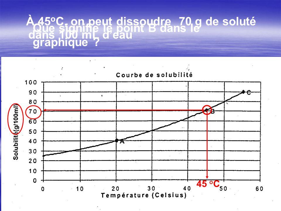 Que signifie le point B dans le graphique dans 100 mL d'eau