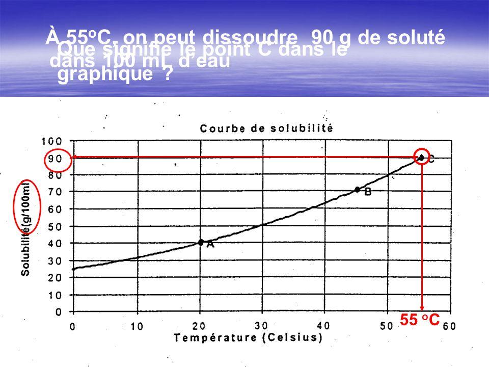 Que signifie le point C dans le graphique dans 100 mL d'eau