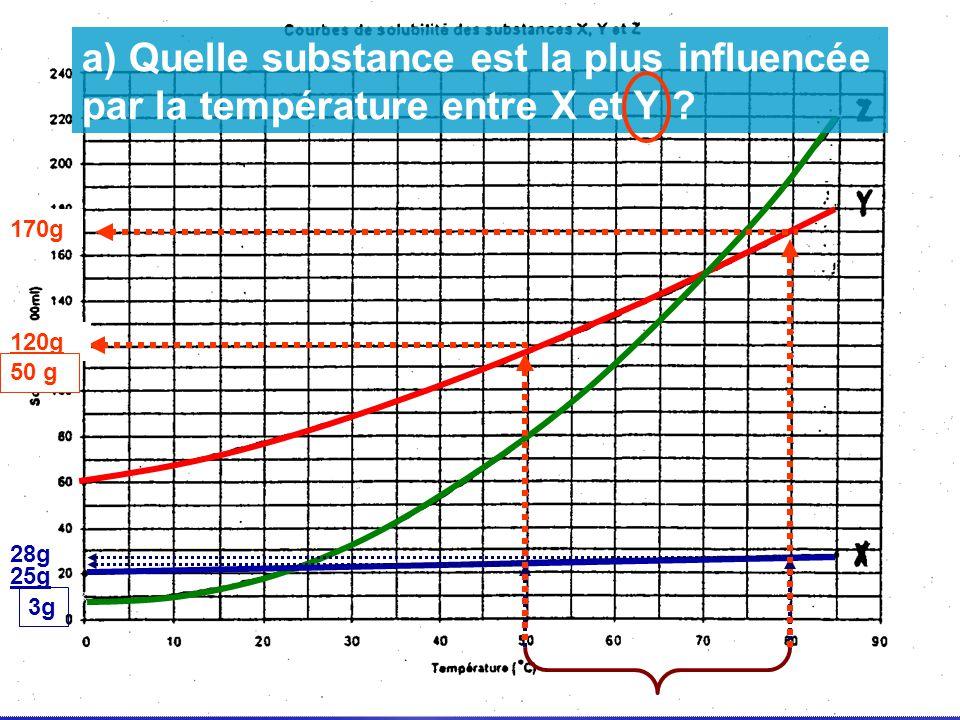 a) Quelle substance est la plus influencée par la température entre X et Y