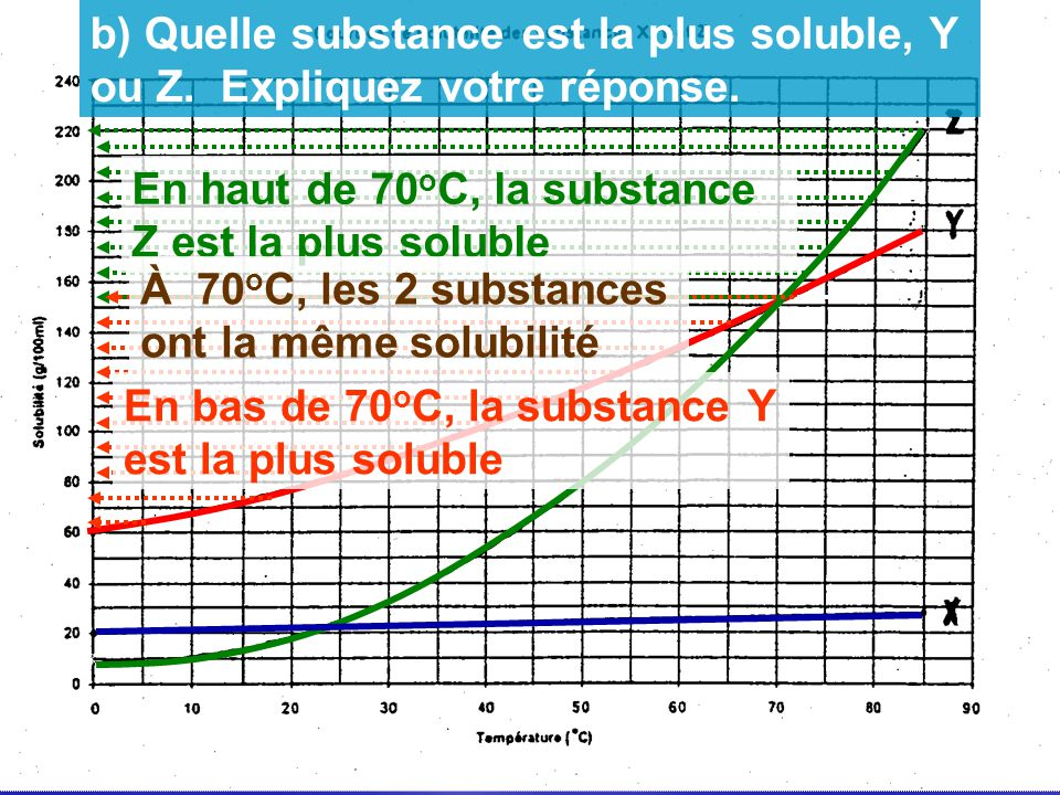 b) Quelle substance est la plus soluble, Y ou Z