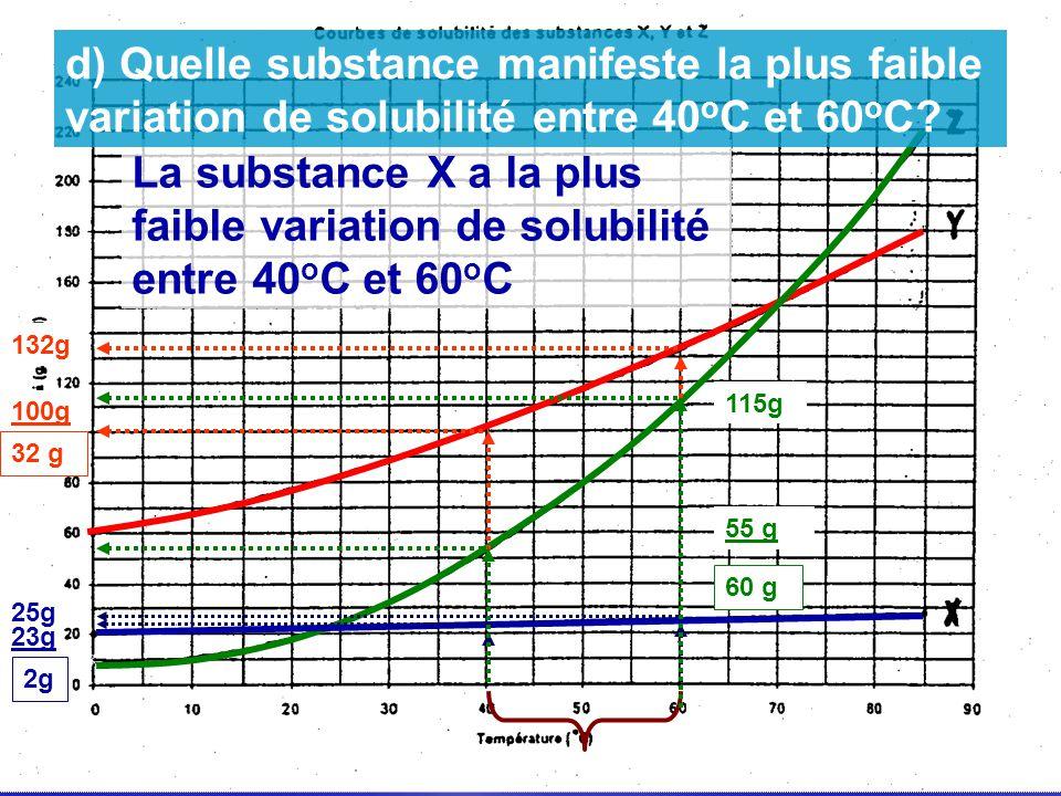 d) Quelle substance manifeste la plus faible variation de solubilité entre 40oC et 60oC