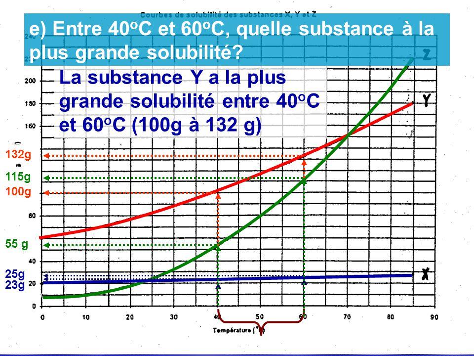 e) Entre 40oC et 60oC, quelle substance à la plus grande solubilité