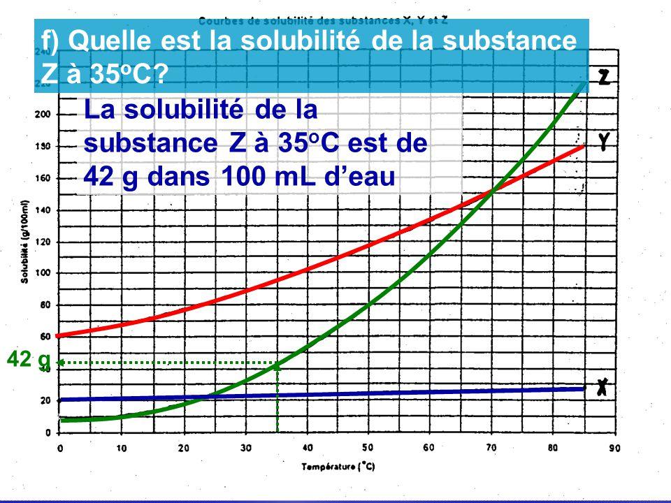 f) Quelle est la solubilité de la substance Z à 35oC