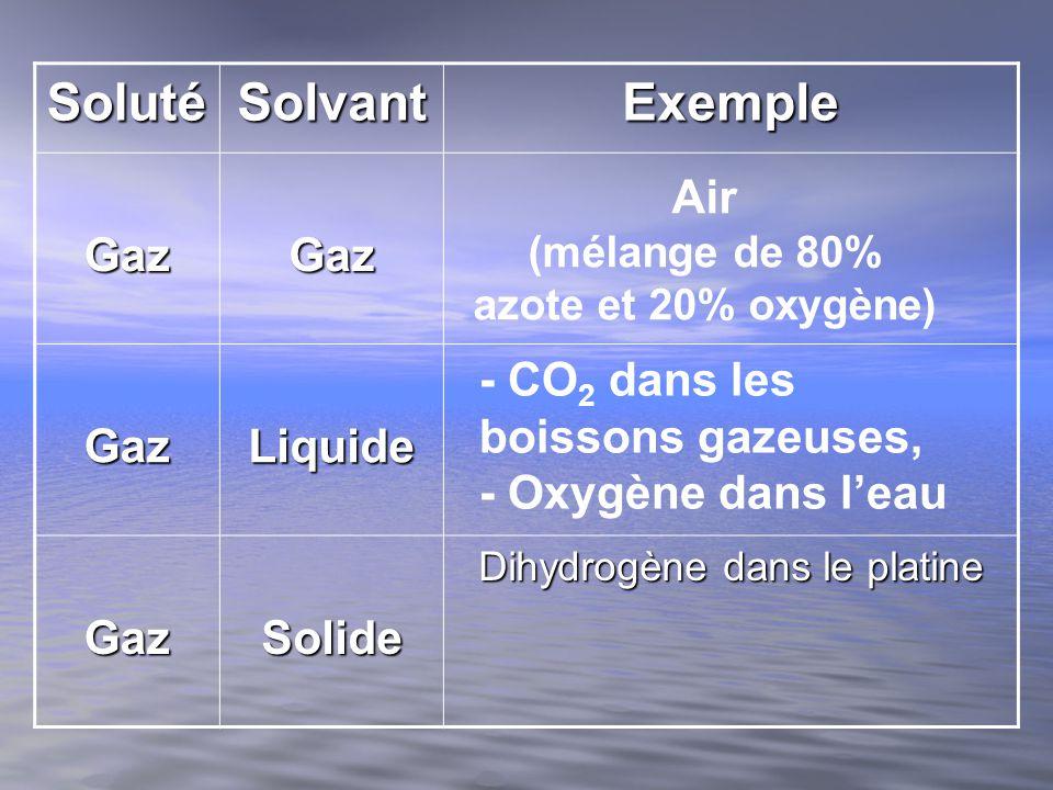 Air (mélange de 80% azote et 20% oxygène)