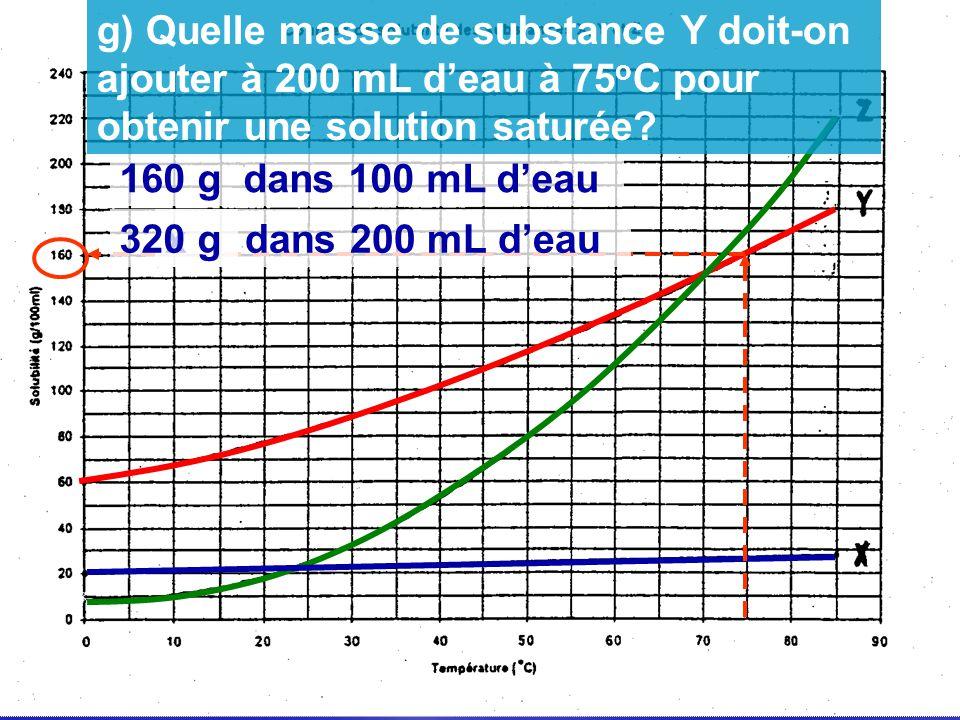 g) Quelle masse de substance Y doit-on ajouter à 200 mL d'eau à 75oC pour obtenir une solution saturée