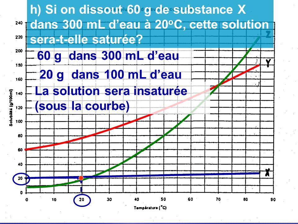 h) Si on dissout 60 g de substance X dans 300 mL d'eau à 20oC, cette solution sera-t-elle saturée