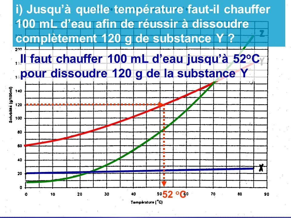 i) Jusqu'à quelle température faut-il chauffer 100 mL d'eau afin de réussir à dissoudre complètement 120 g de substance Y