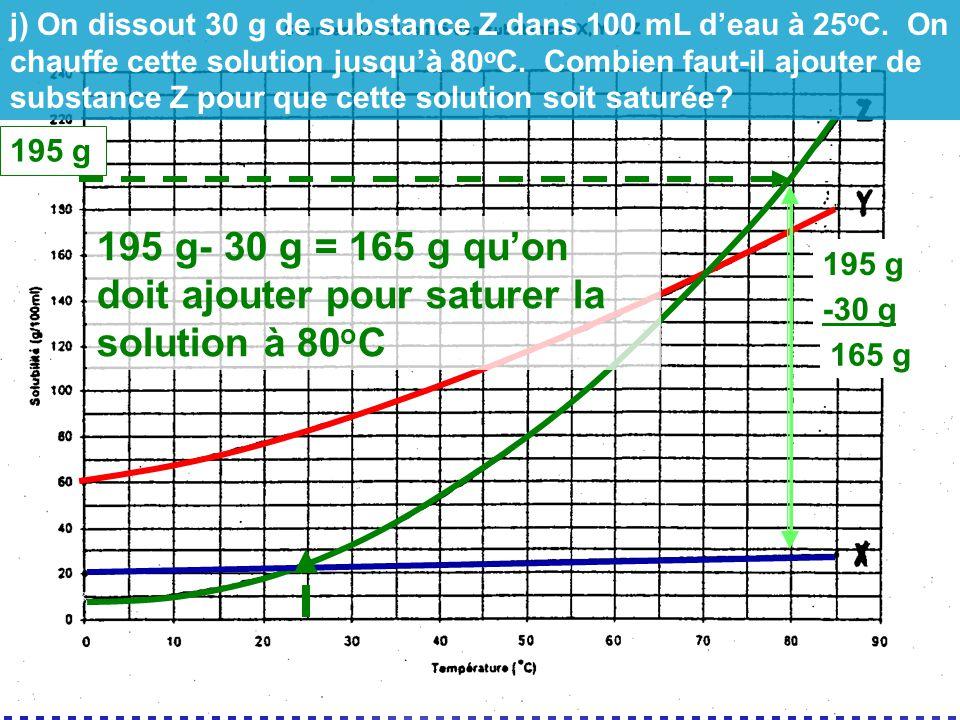 195 g- 30 g = 165 g qu'on doit ajouter pour saturer la solution à 80oC