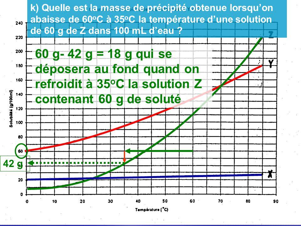 k) Quelle est la masse de précipité obtenue lorsqu'on abaisse de 60oC à 35oC la température d'une solution de 60 g de Z dans 100 mL d'eau