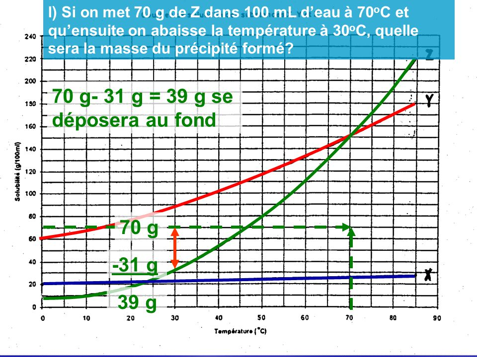 70 g- 31 g = 39 g se déposera au fond