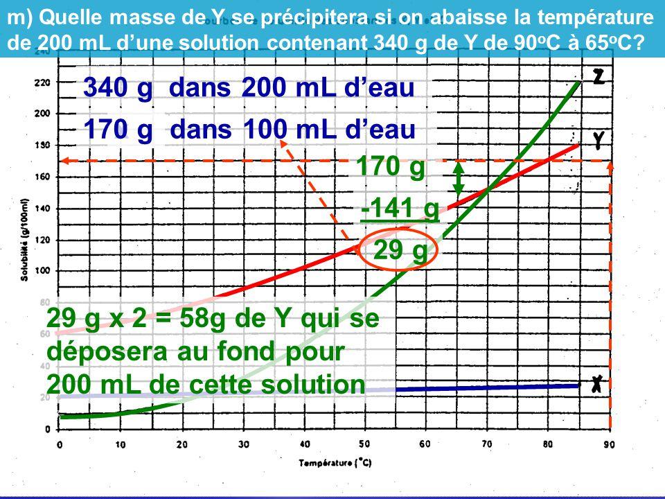 340 g dans 200 mL d'eau 170 g x g dans 100 mL d'eau 170 g -141 g 29 g