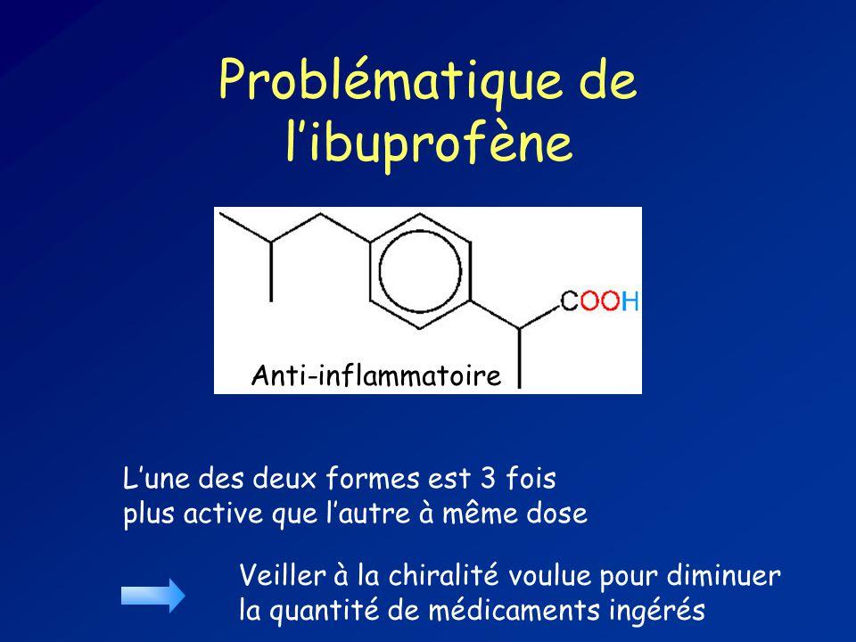 Problématique de l'ibuprofène