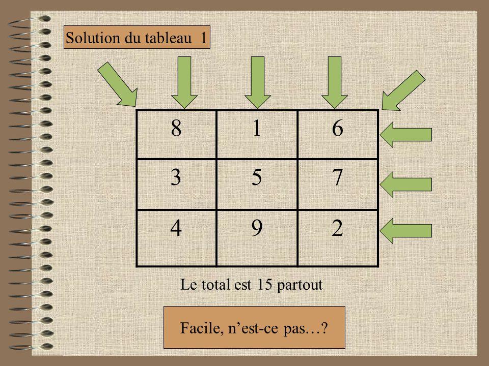 8 1 6 3 5 7 4 9 2 Solution du tableau 1 Le total est 15 partout