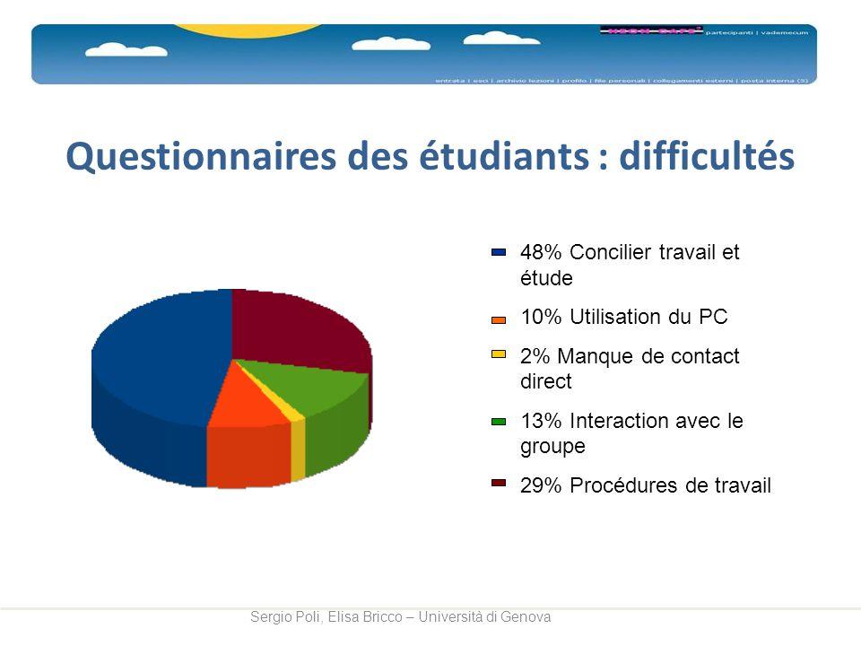 Questionnaires des étudiants : difficultés