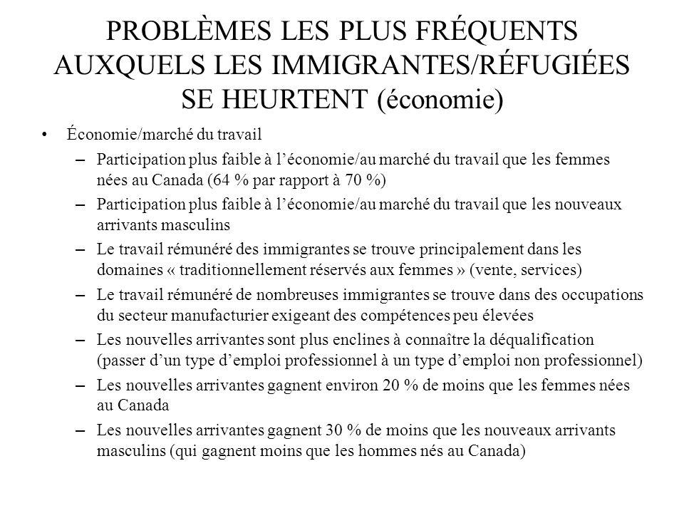 PROBLÈMES LES PLUS FRÉQUENTS AUXQUELS LES IMMIGRANTES/RÉFUGIÉES SE HEURTENT (économie)