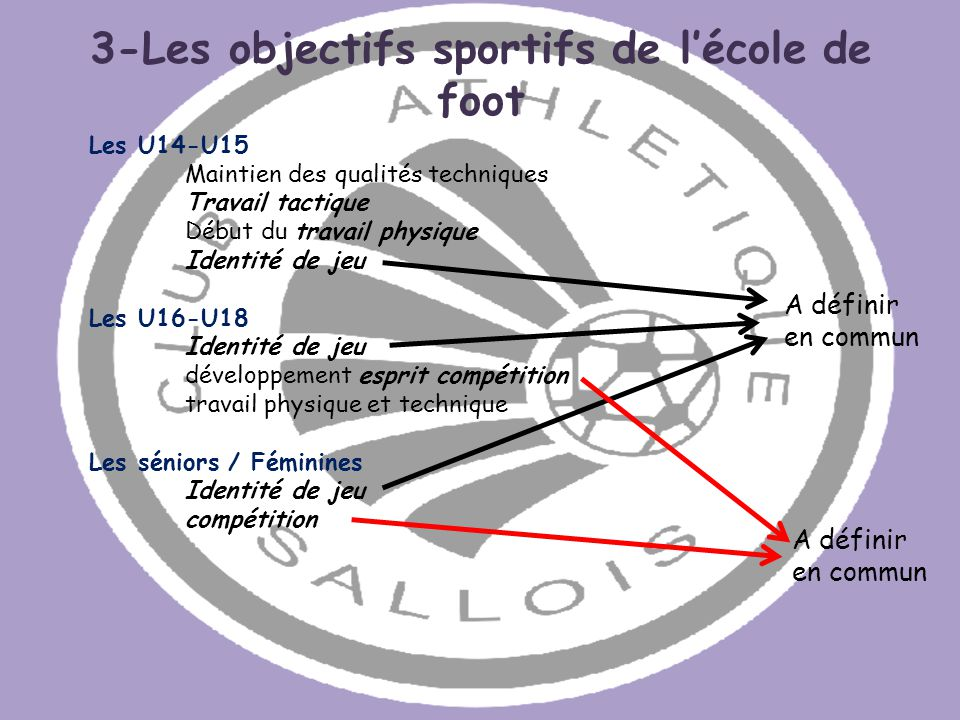 3-Les objectifs sportifs de l'école de foot