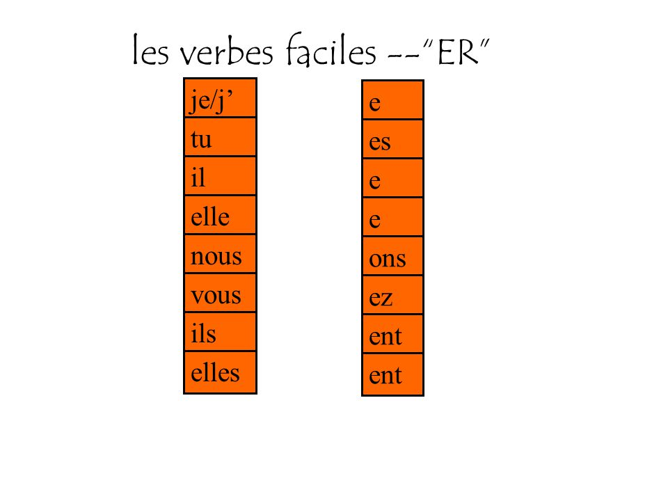 les verbes faciles -- ER