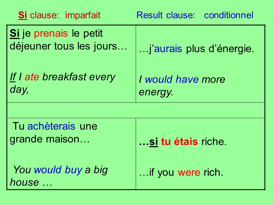 Si clause: imparfait Result clause: conditionnel