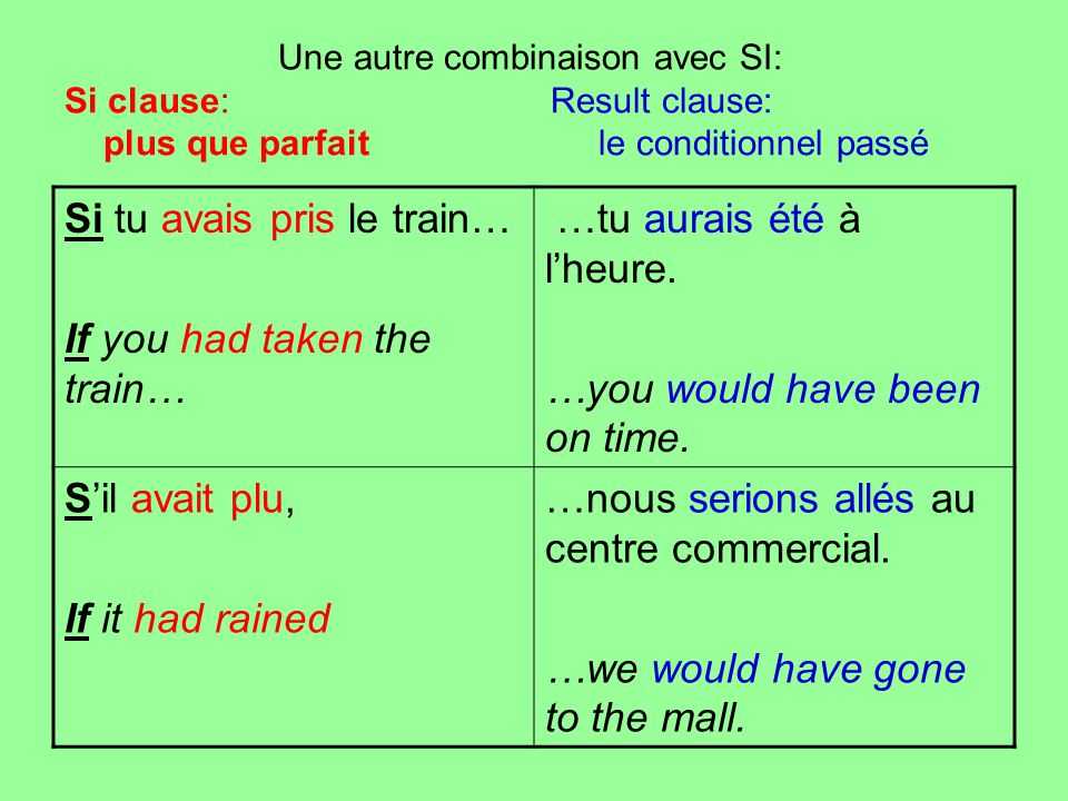 Si tu avais pris le train… If you had taken the train…