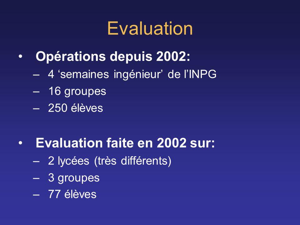 Evaluation Opérations depuis 2002: Evaluation faite en 2002 sur:
