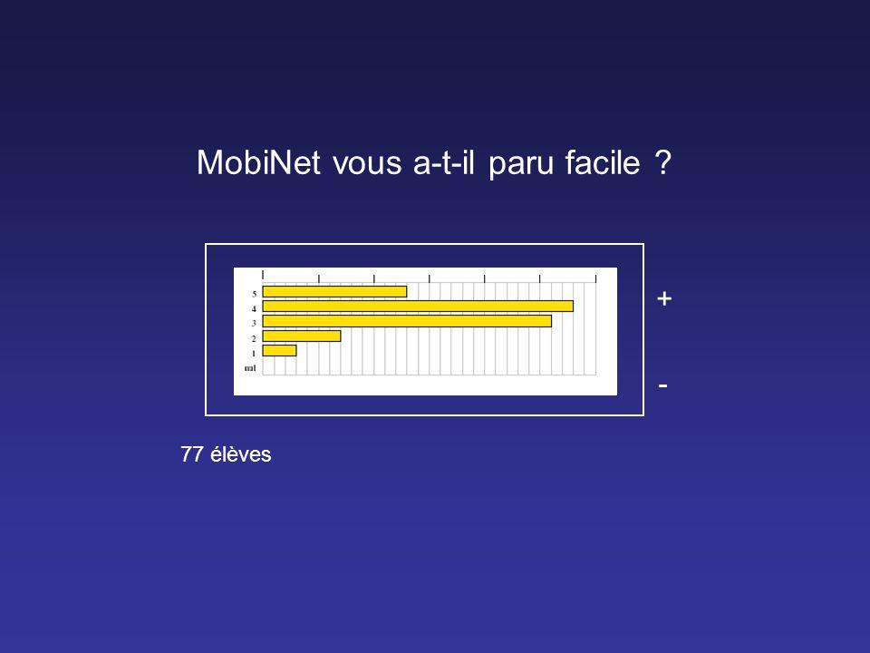 MobiNet vous a-t-il paru facile