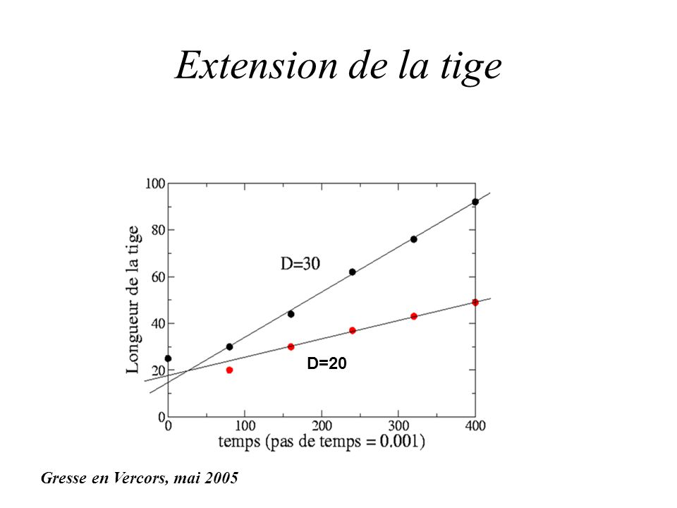 Extension de la tige D=20 Gresse en Vercors, mai 2005