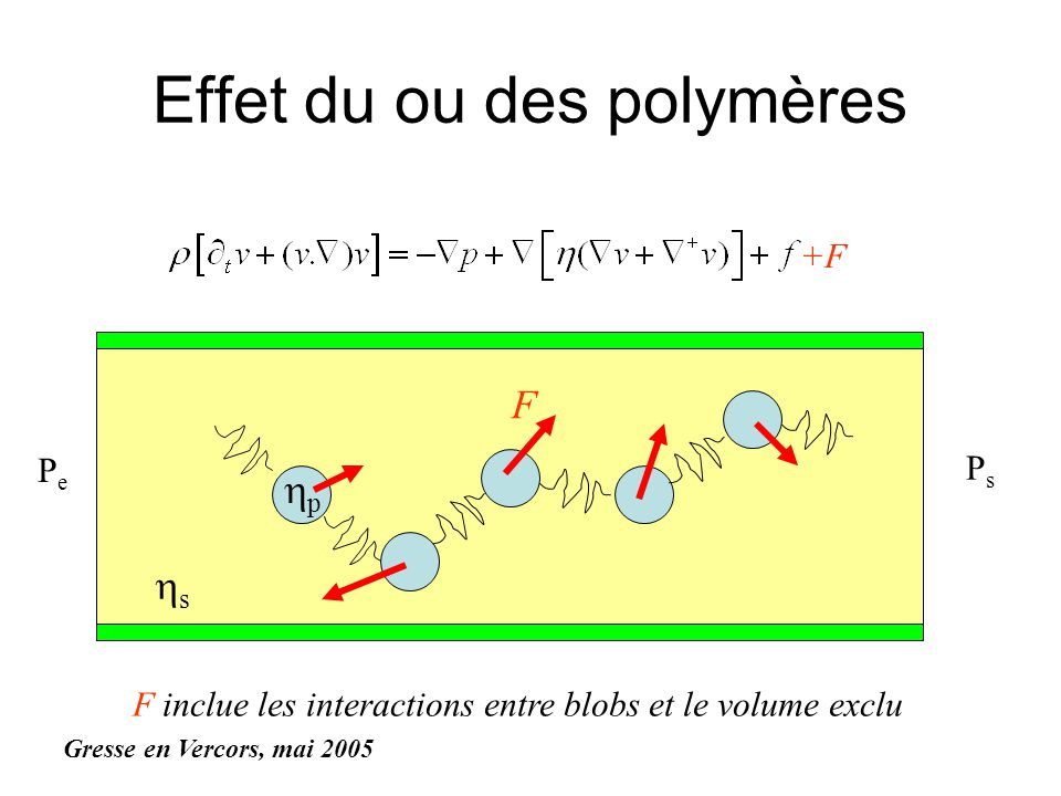 Effet du ou des polymères