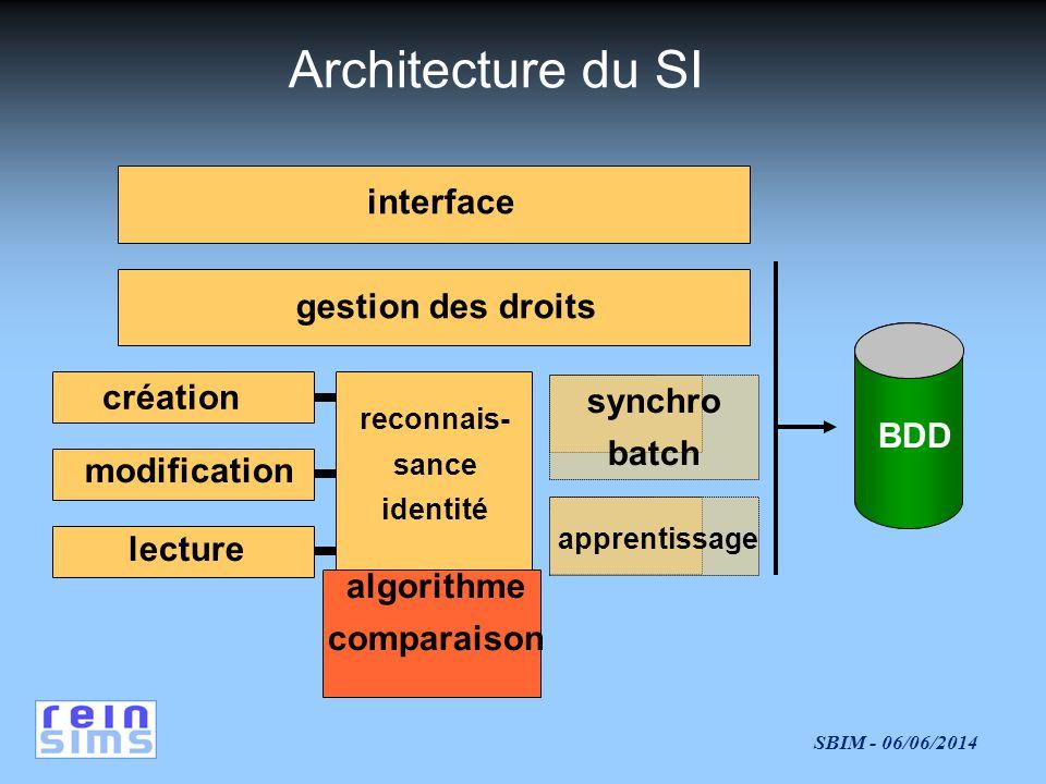 Architecture du SI interface gestion des droits création synchro batch