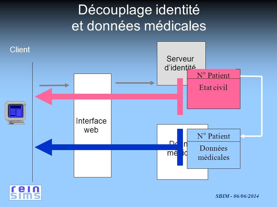 Découplage identité et données médicales Client Serveur d'identité