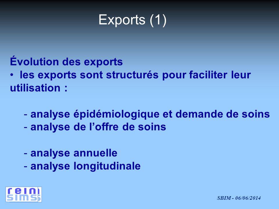 Exports (1) Évolution des exports