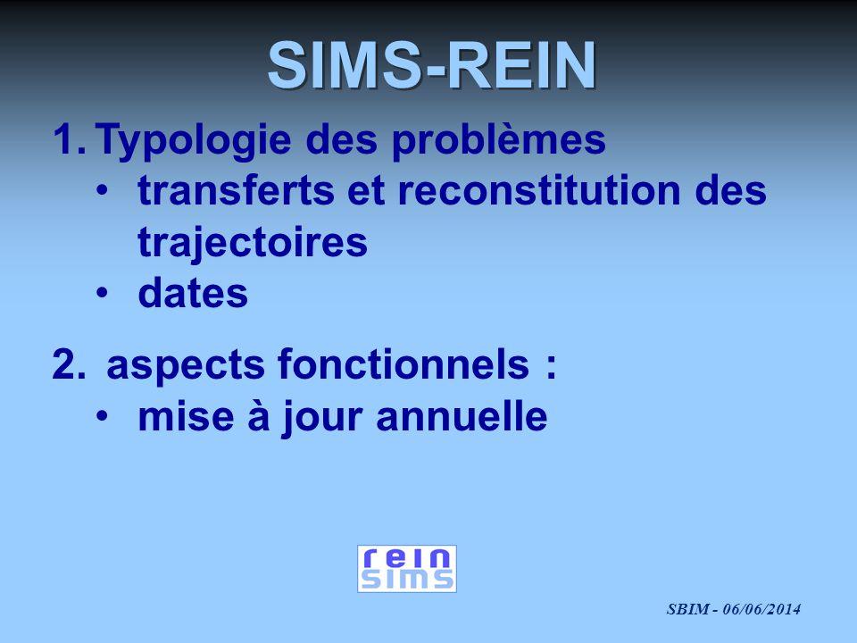 SIMS-REIN Typologie des problèmes