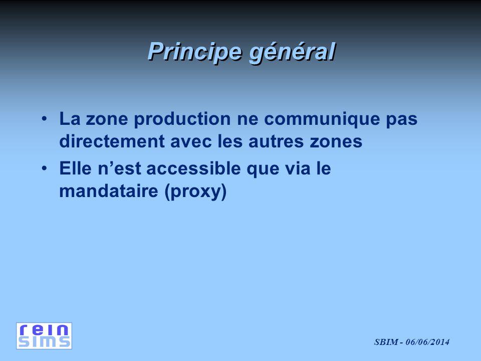 Principe général La zone production ne communique pas directement avec les autres zones.