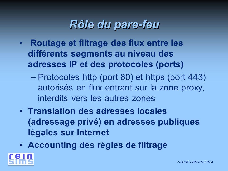 Rôle du pare-feu Routage et filtrage des flux entre les différents segments au niveau des adresses IP et des protocoles (ports)