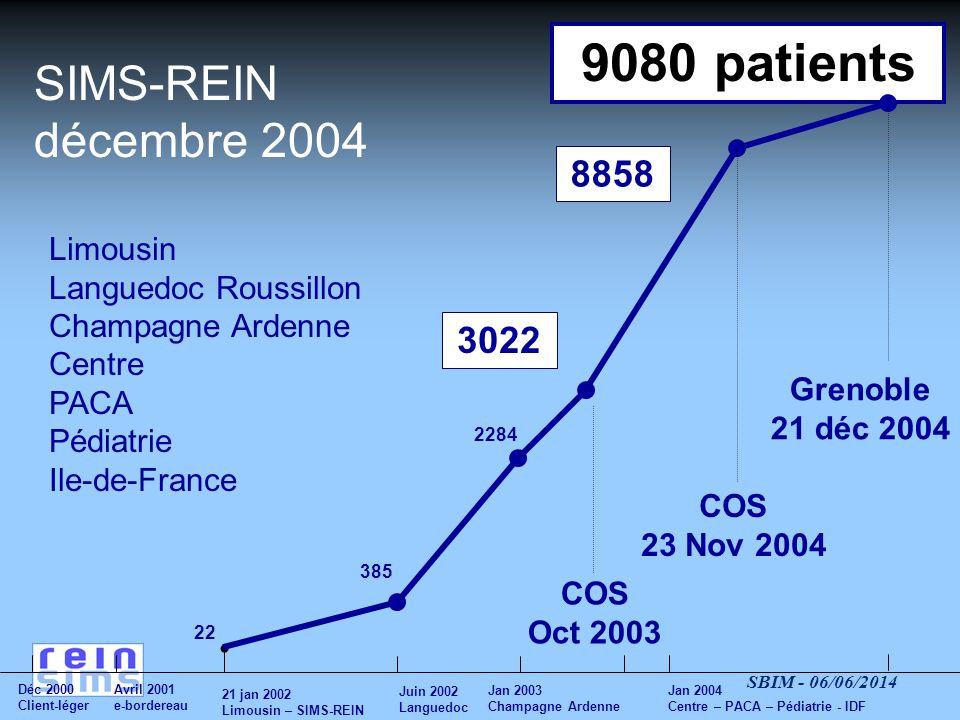 9080 patients SIMS-REIN décembre 2004 8858 3022 Limousin