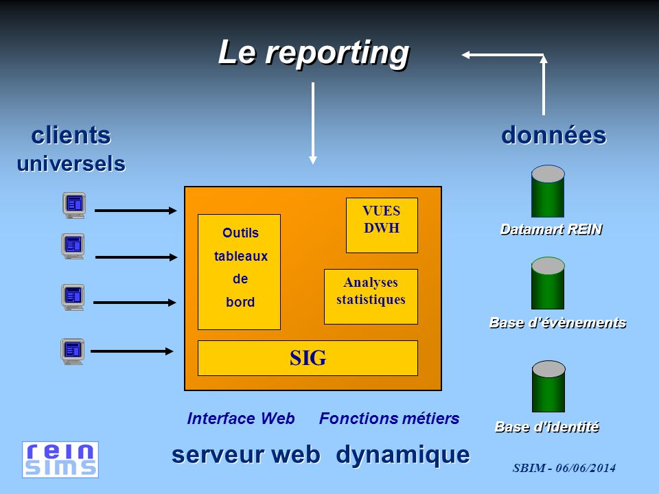 Le reporting clients données universels SIG Interface Web