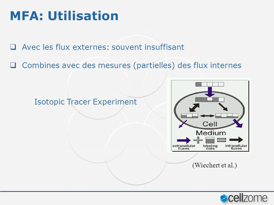 MFA: Utilisation Avec les flux externes: souvent insuffisant