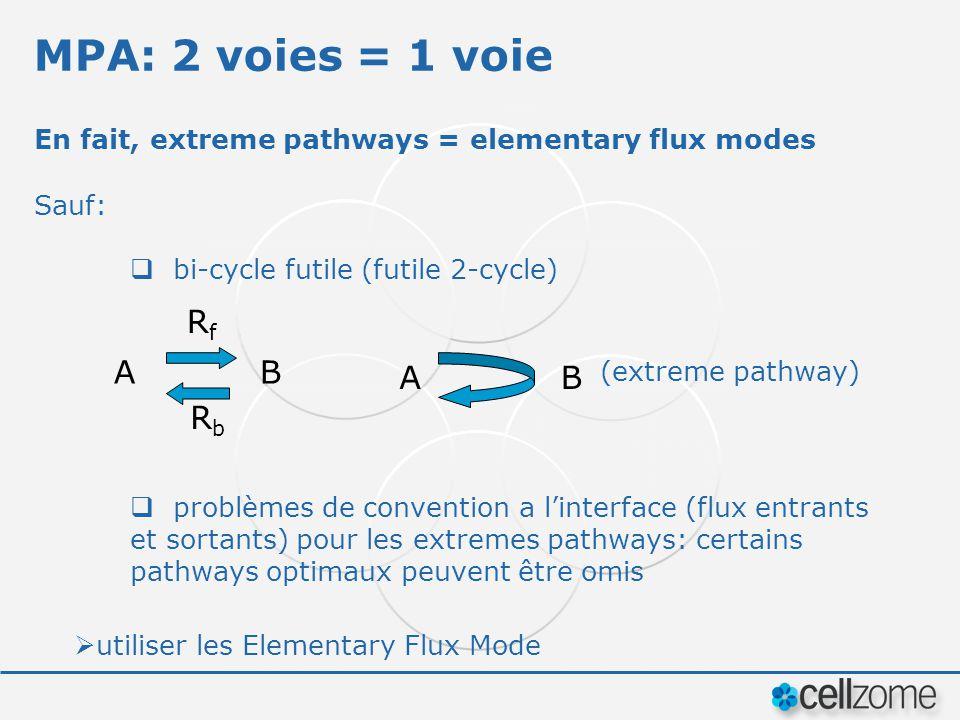 MPA: 2 voies = 1 voie Rf A B A B Rb