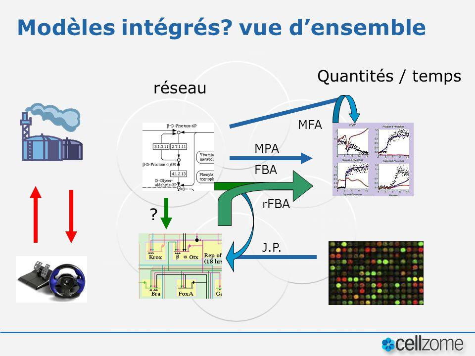 Modèles intégrés vue d'ensemble