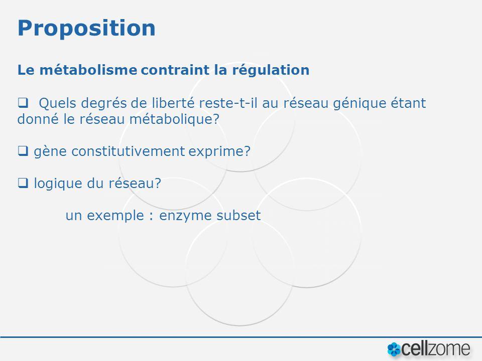 Proposition Le métabolisme contraint la régulation