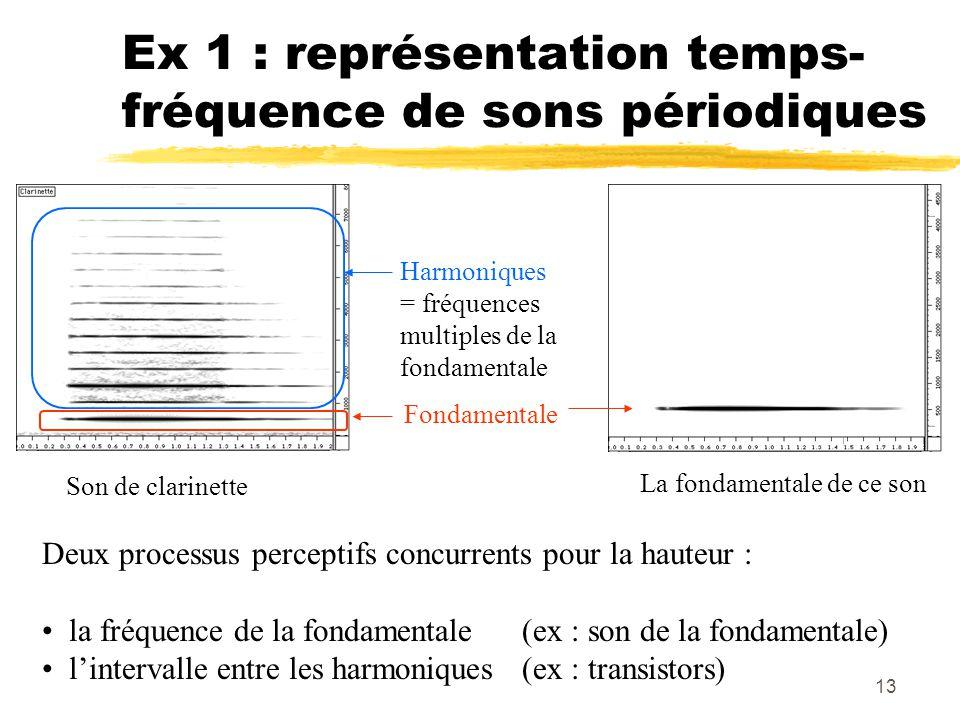 Ex 1 : représentation temps-fréquence de sons périodiques