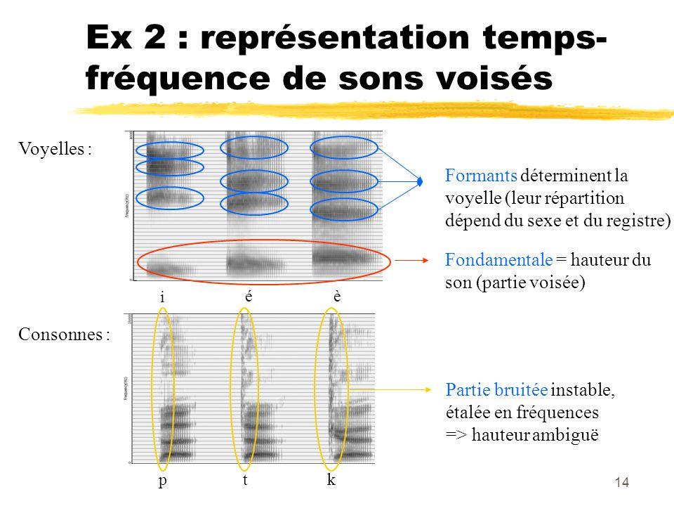 Ex 2 : représentation temps-fréquence de sons voisés