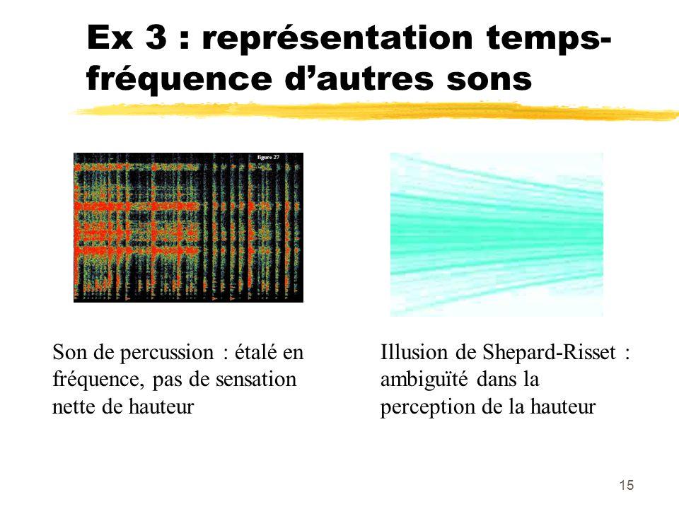 Ex 3 : représentation temps-fréquence d'autres sons