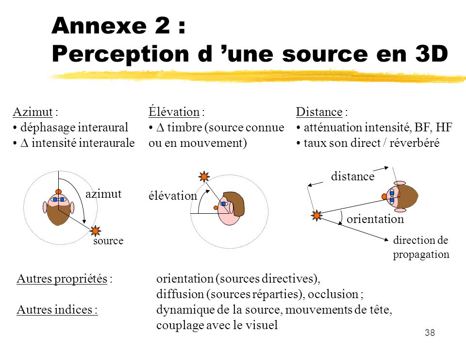 Annexe 2 : Perception d 'une source en 3D