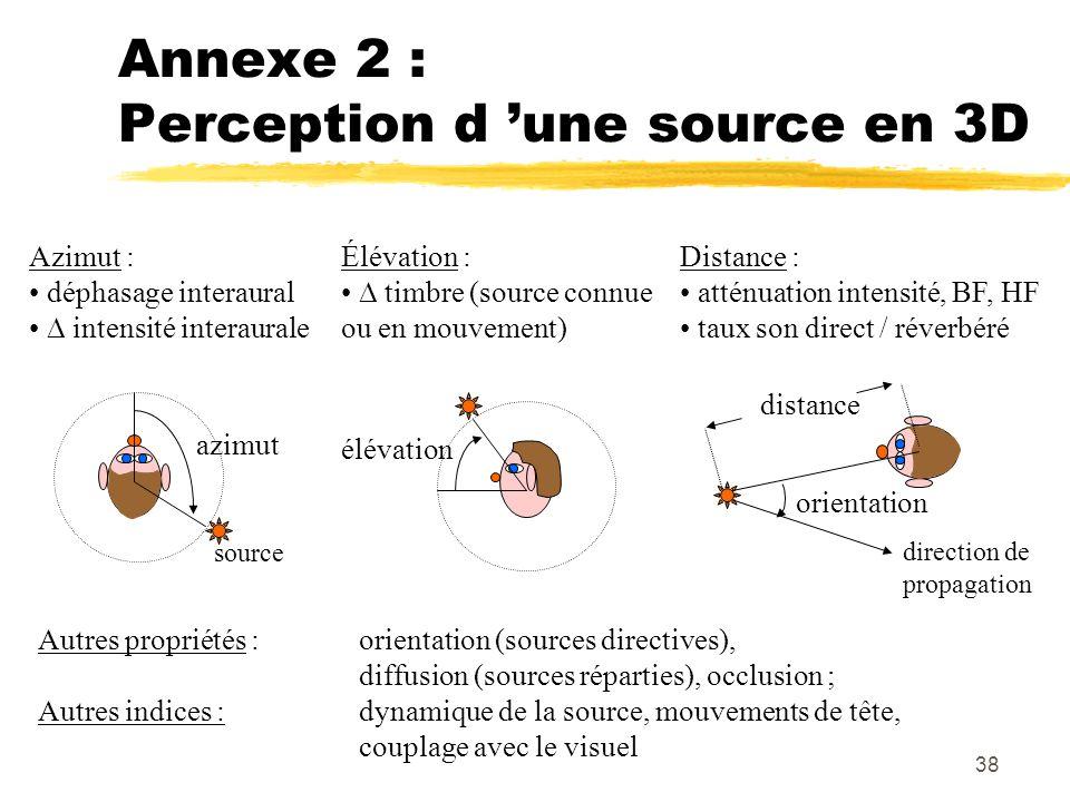 Annexe 2 : Perception d 'une source en 3D