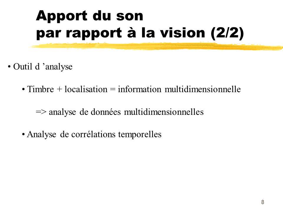Apport du son par rapport à la vision (2/2)