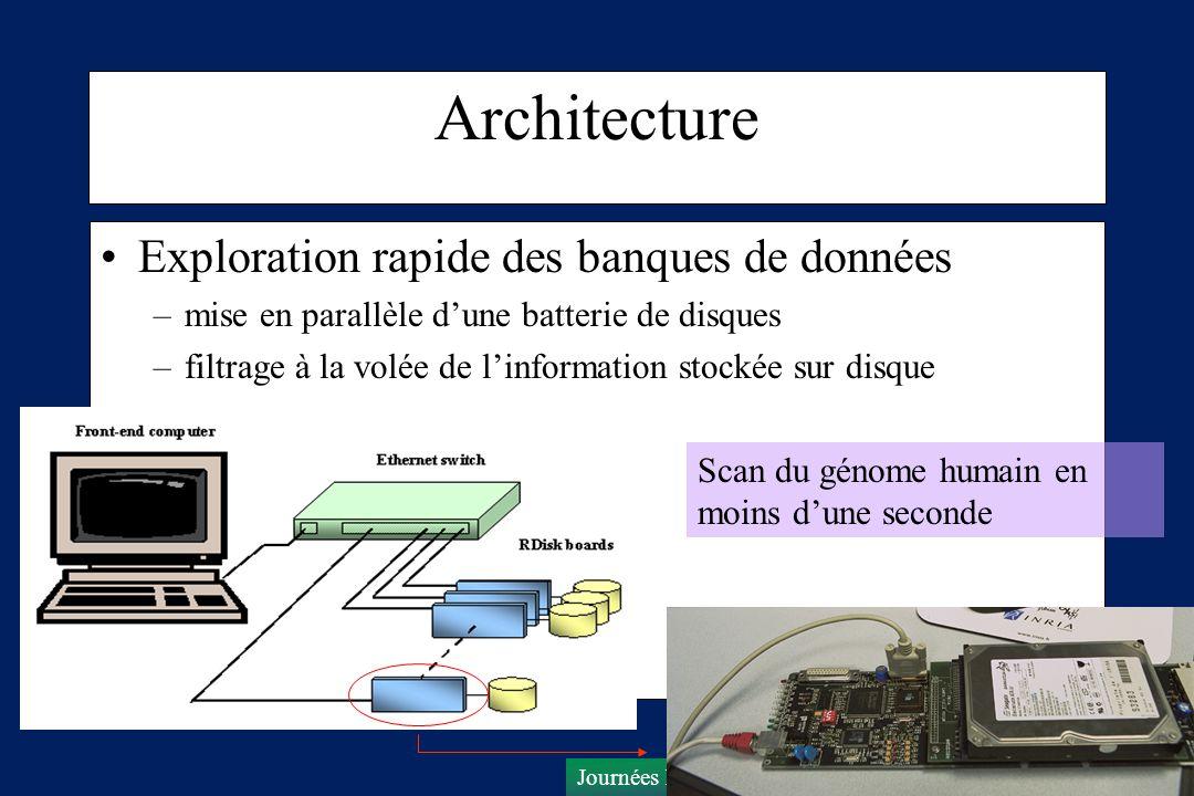 Architecture Exploration rapide des banques de données