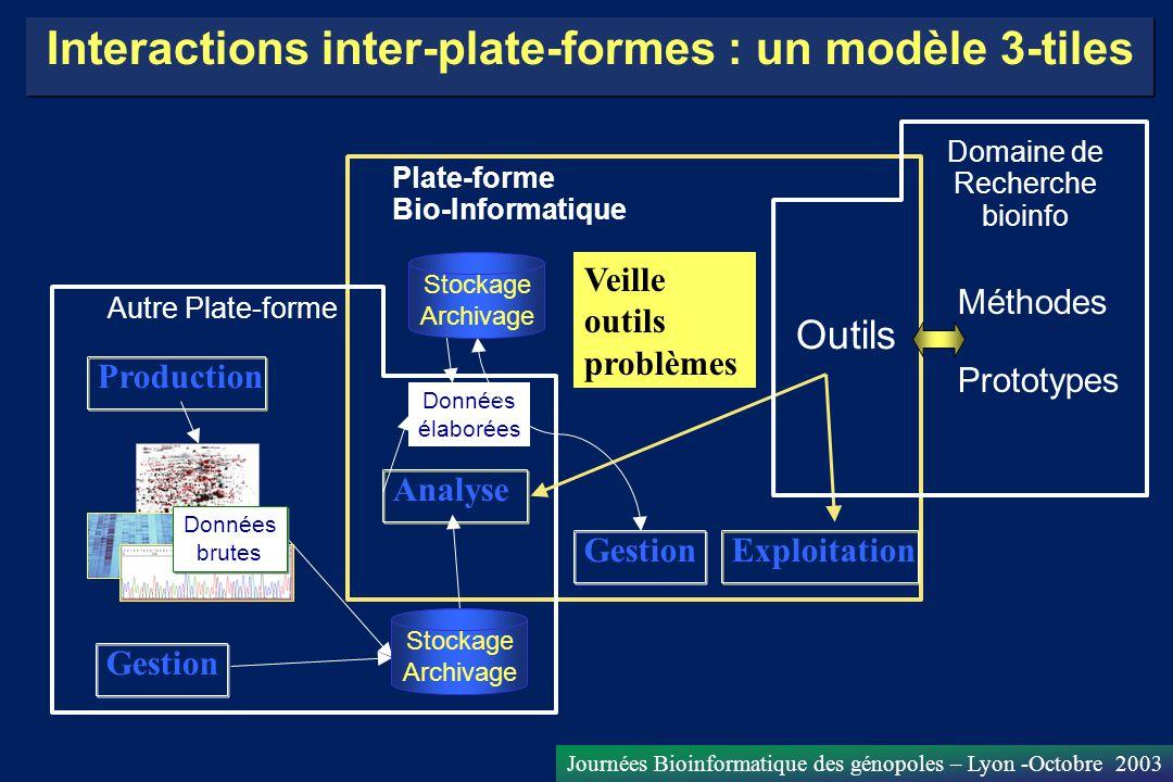 Interactions inter-plate-formes : un modèle 3-tiles