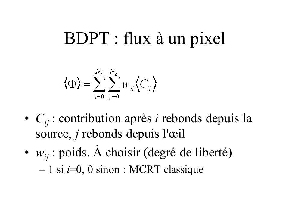 BDPT : flux à un pixel Cij : contribution après i rebonds depuis la source, j rebonds depuis l œil.