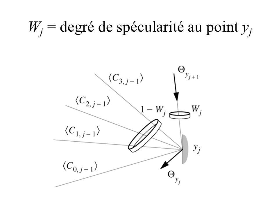Wj = degré de spécularité au point yj